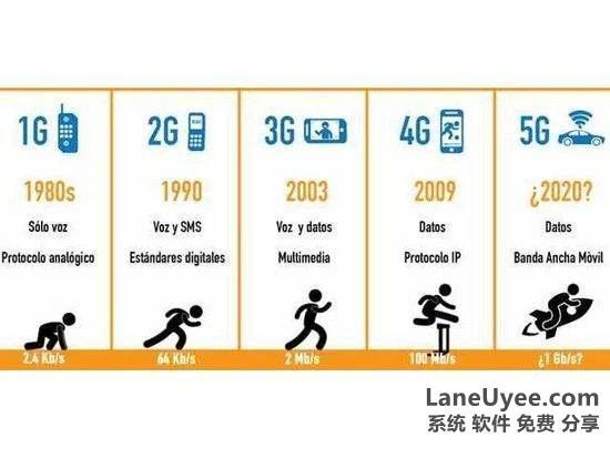 5G不仅仅是网速那么简单,5G到底意味着什么?laneuyee